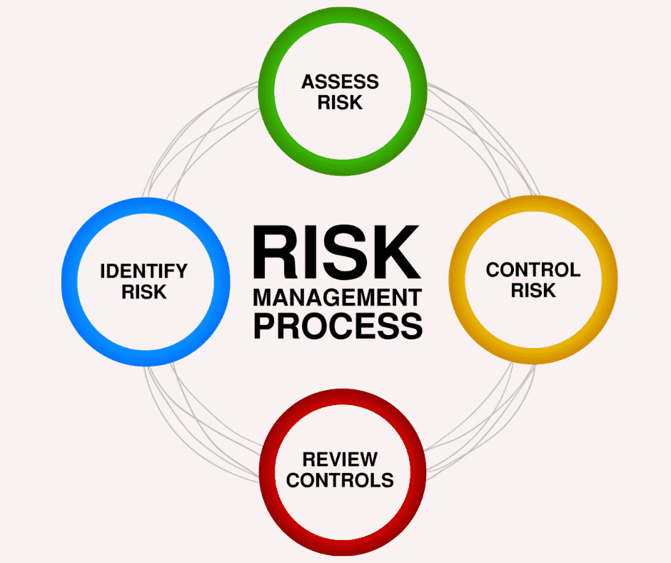 How to manage risks in Businesses